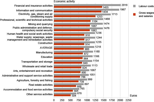 Salaries_ee2008-2012