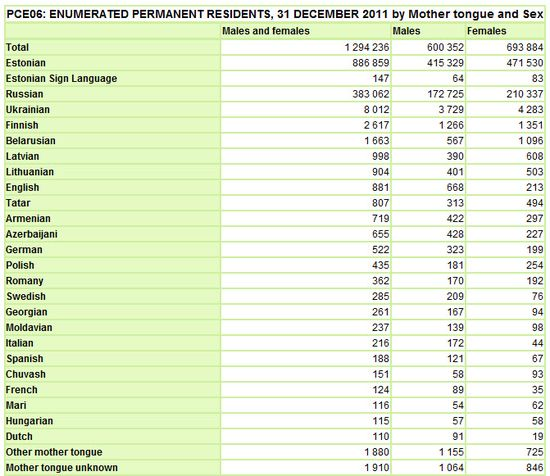 PopulationCensus2011