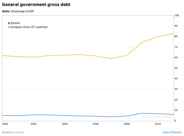 General-government-gross-debt