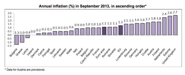 InflationSeptember2013